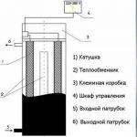 Схема индукционный котел отопления своими руками – Индукционный котел своими руками: устройство, схема, чертежи, монтаж