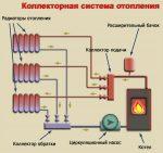 Будинку опалення – Монтаж системи опалення приватного будинку своїми руками