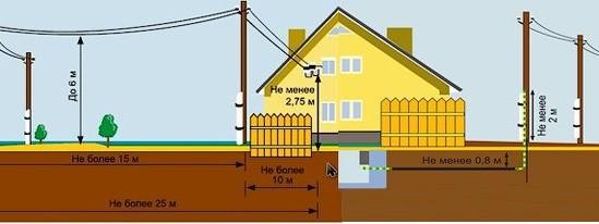 Подключить участок к электросетям
