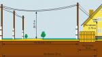 Сколько стоит подключить электричество на участок – Как провести электричество на участок и сколько это стоит
