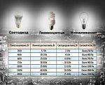 Светодиодные лампы какие бывают – Светодиодные лампы для дома — технические характеристики, мощность, какие лучше выбрать, виды цоколей e27, e14, gu10, g9, g4, gx53, gx70, t5, t10, производители w5w, r7s, Gauss, Optima, Jazzway, Навигатор, цена и где купить в Москве и СПб