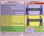 Основные и дополнительные средства защиты от поражения электрическим током – 3.6 Основные и дополнительные средства защиты при работах в электроустановках до 1000в